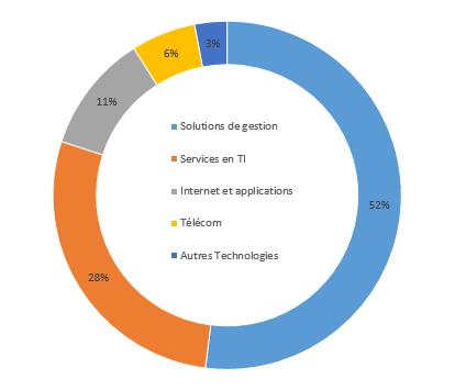 Types d'entreprises membres de l'AQT
