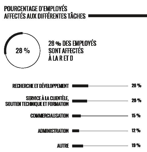 Ressources humaines - © Baromètre de compétitivité 2016